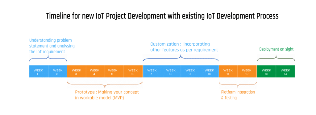 iot project development